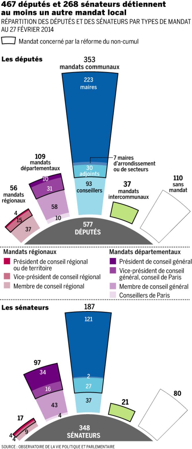 767 députés et 268 sénateurs détiennent au moins un autre mandat local.