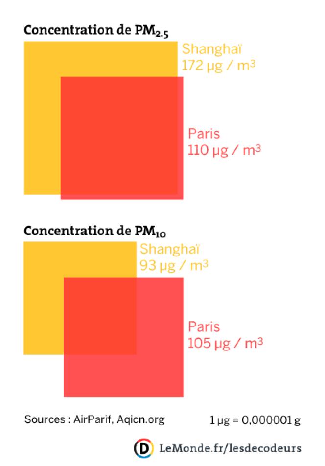 La pollution aux particules fines à Shanghai et Paris en fin de matinée (14 / 03)