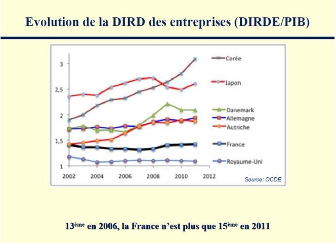 Evolution des Dépenses intérieures de recherche et développement des entreprises rapportées au PIB.