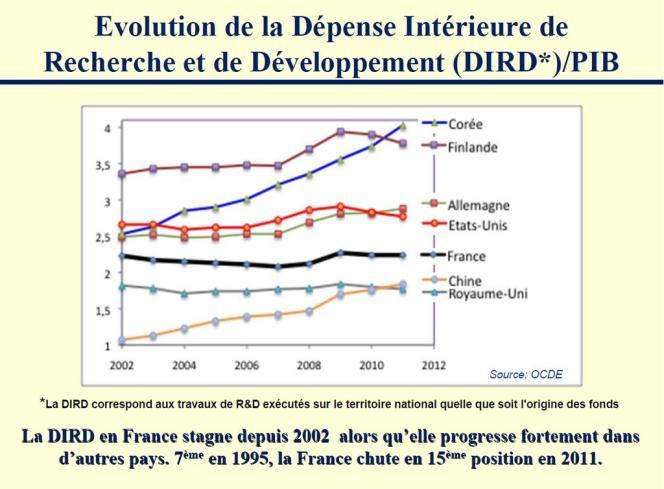 Évolution de la Dépense intérieur de recherche et de développement par rapport au produit intérieur brut.