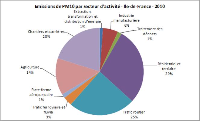 Emissions de PM10 par secteur d'activité en Ile-de-France en 2010.