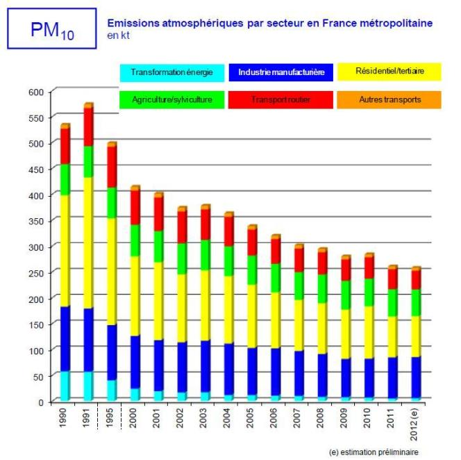 Emissions atmosphériques de PM 10 par secteur en France métropolitaine en kilotonnes.