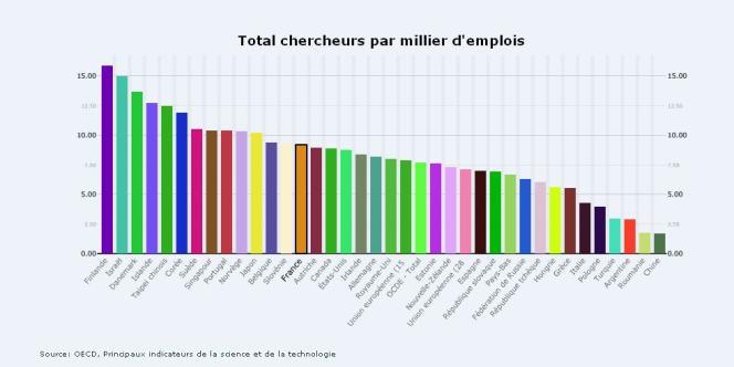 Nombre de chercheurs par milliers d'emplois en 2011.