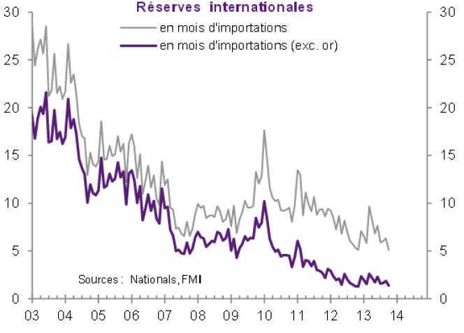 Les réserves du Venezuela ont drastiquement diminué en dix ans.