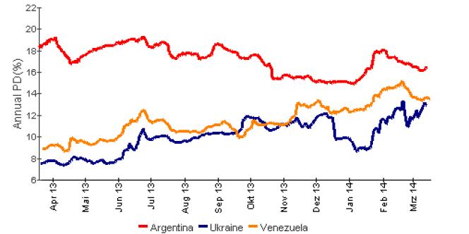 Les taux de probabilité de défaut sur les CDS à cinq ans de l'Argentine, du Venezuela et de l'Ukraine