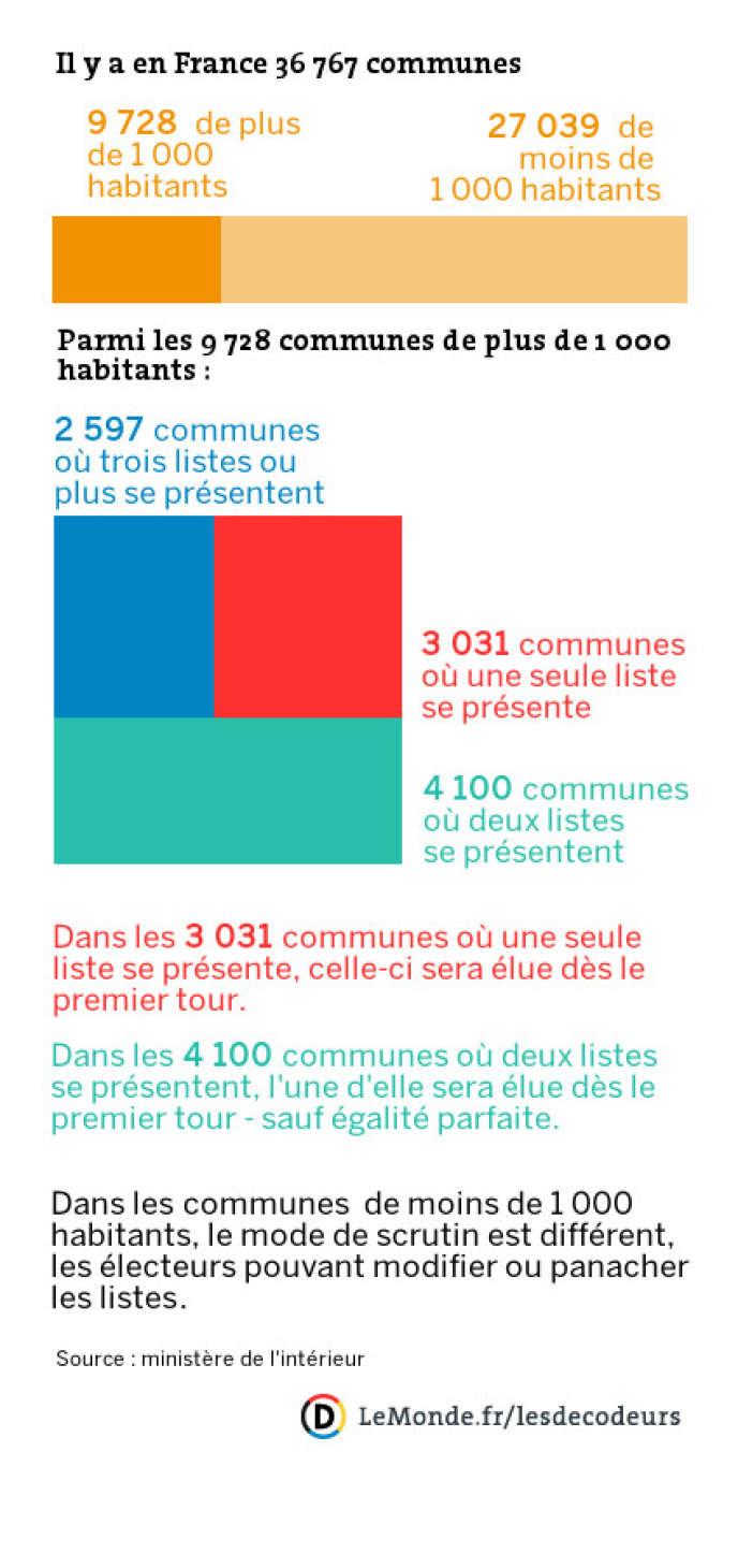 Les trois quarts des communes de plus de 1 000 habitants auront un maire dès le premier tour.