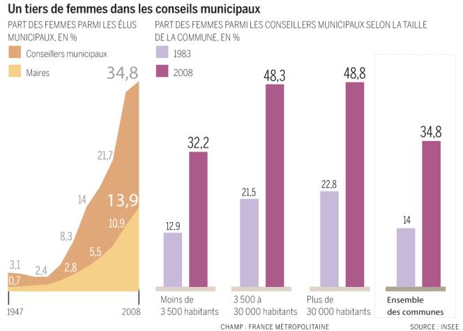 Un tiers de femmes dans les conseils municipaux.