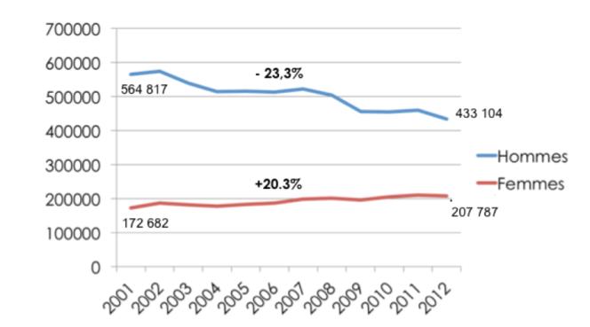 Evolution du nombre des accidents du travail entre 2001 et 2012