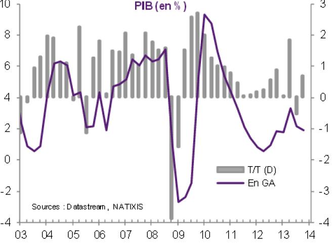 Croissance de l'économie brésilienne comparée trimestre par trimestre (T/T) et par rapport au même trimestre de l'année précédente (GA, glissement annuel)