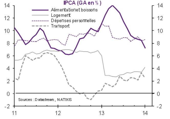 Evolution de l'inflation brésilienne (Indice nacional de preços ao consumidor amplo, IPCA)