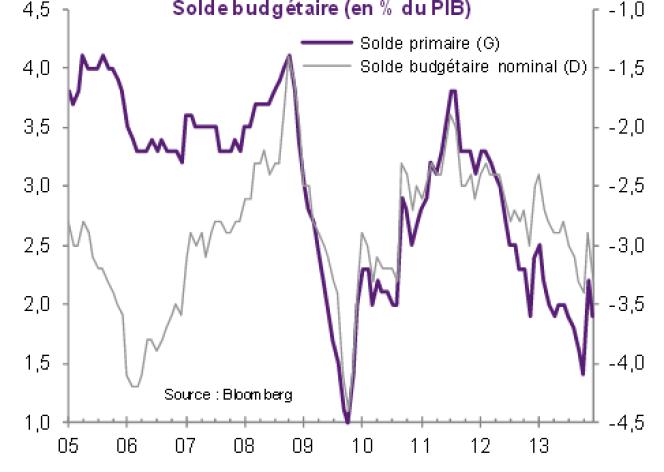 Evolution du solde primaire (situation budgétaire hors intérêts de la dette) et du solde budgétaire nominal (en intégrant les intérêts de la dette)