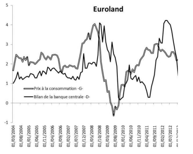 Evolutions comparées de l'inflation et des actifs de la Banque centrale européenne (actifs qui augmentent avec l'utilisation de la planche à billets)