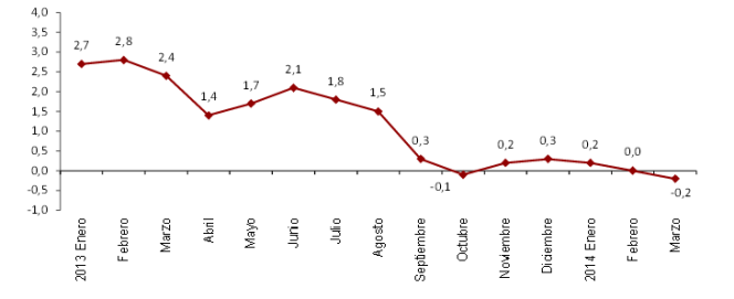 Evolution des prix en Espagne depuis janvier 2013