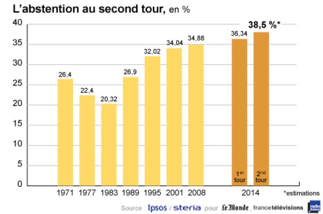 Estimation de l'abstention au second tour des élections municipales.
