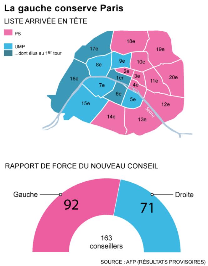 Municipales 2014 : la gauche conserve Paris.