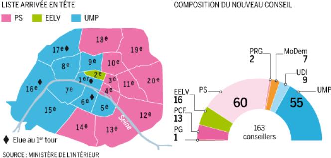 Les résultats des élections municipales à Paris.