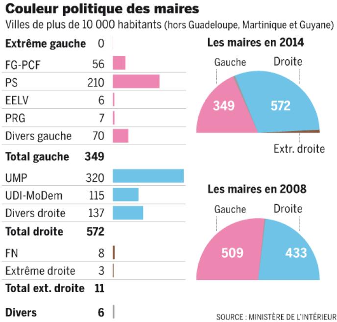 Les résultats des élections municipales en France.
