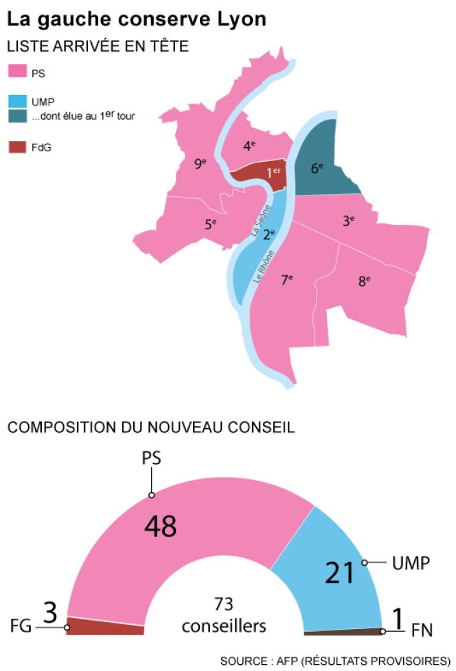 Municipales 2014 : la gauche conserve Lyon