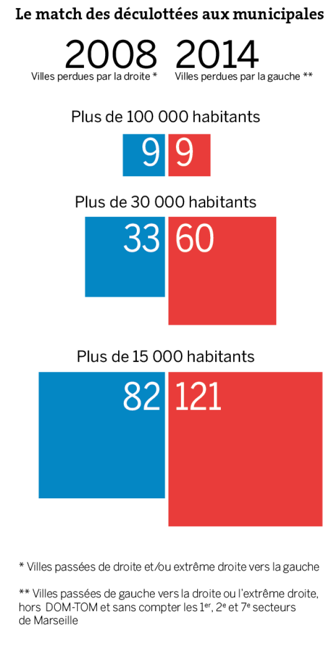 Comparaison entre 2008 et 2014.