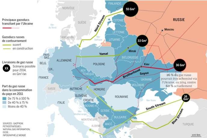 Les principaux gazoducs de Gazprom vers l'Europe.