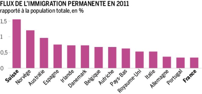 Flux migratoires en 2011.
