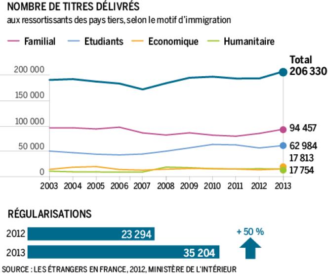 Nombres de titres de séjour délivrés en 2012.