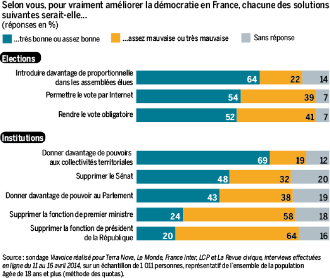 64 % des Français estiment que la démocratie fonctionne mal