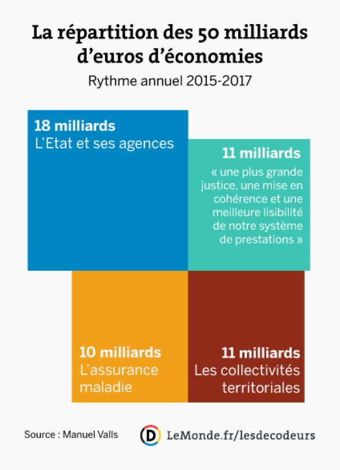 La répartition des 50 milliards d'euros d'économies, selon Manuel Valls.