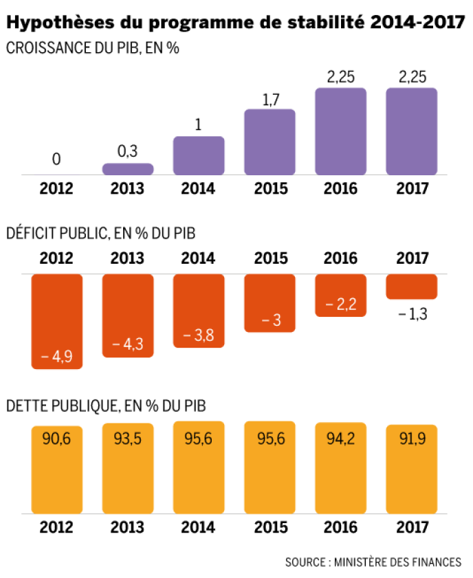 Hypothèses du programme de stabilité 2014-2017.