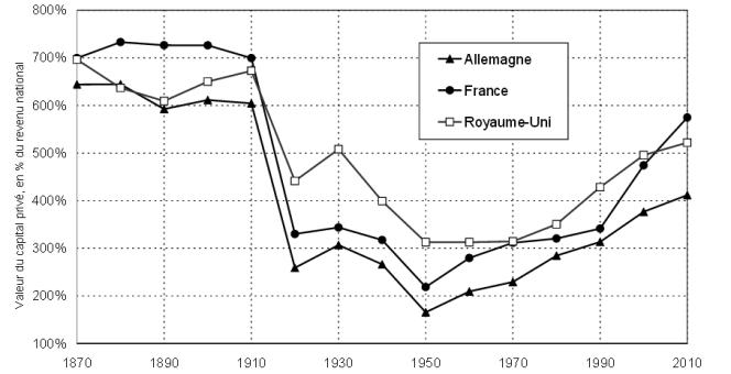 Le total des patrimoines privés valait entre 6 et 7 années de revenu national en Europe en 1910, entre 2 et 3 années en 1950, et entre 4 et 6 années en 2010.