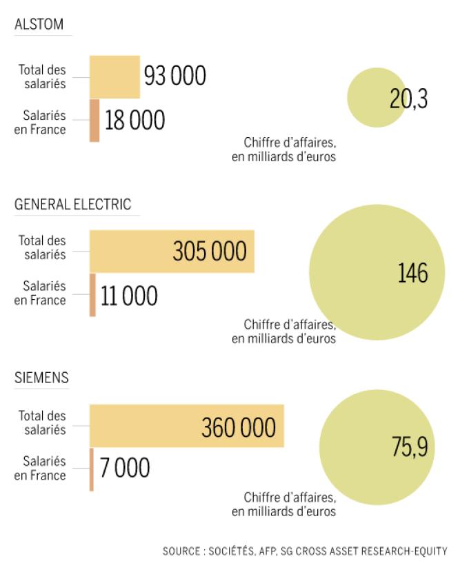 Les poids respectifs d'Alstom, GE et Siemens