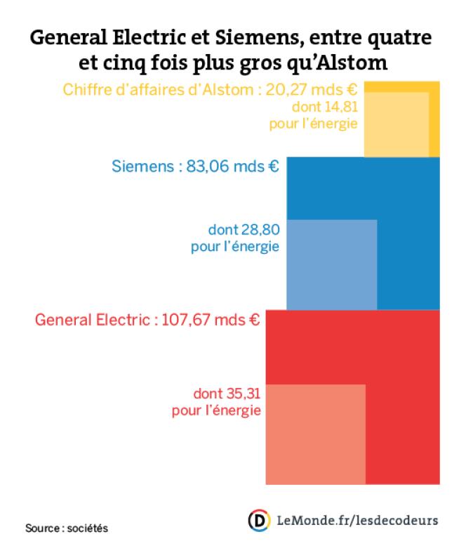 Les chiffres clés d'Alstom, Siemens et de General Electric
