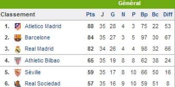 Haut du classement de la Liga après la 35e journée.