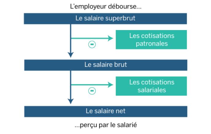 Salaire percu ca veut dire brute ou net impot gouv