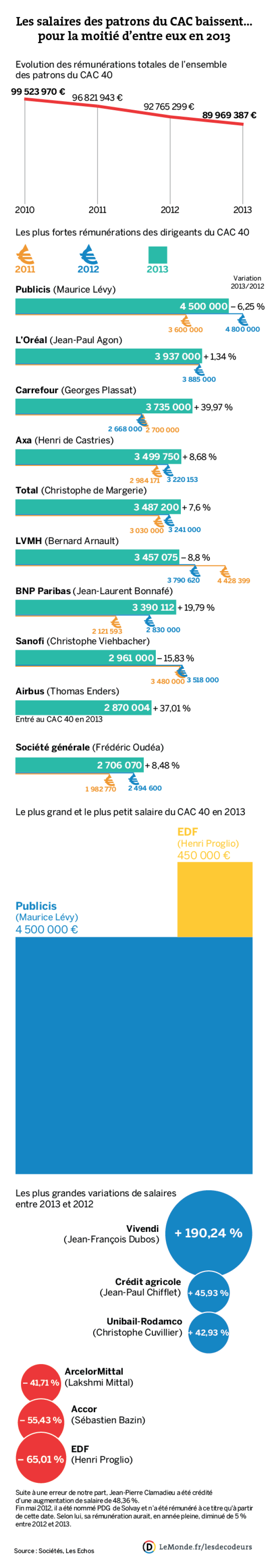 Les salaires des patrons du CAC 40