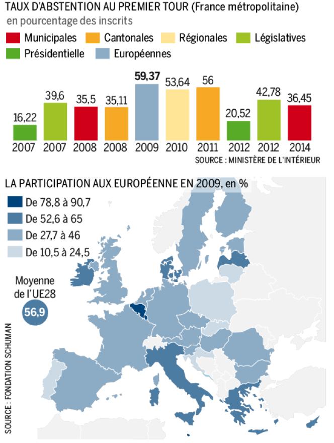 L'abstention aux derniers scrutins en France.