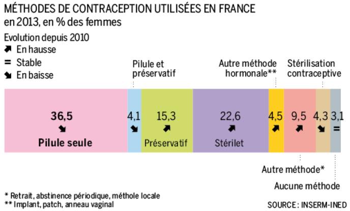 La pilule n'a plus la cote auprès des Françaises