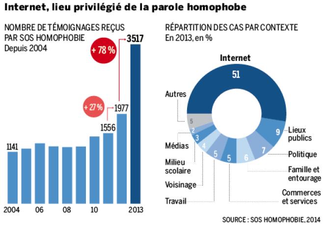 Le nombre de témoignages reçus par SOS Homophobie a progressé de 78% entre 2012 et 2013.