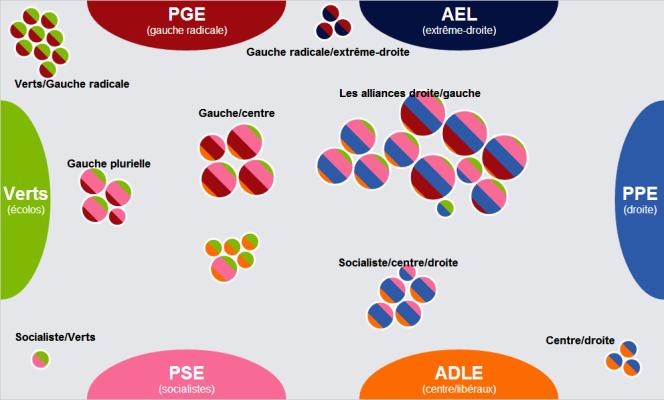 Les propositions des partis politiques européens à la loupe.