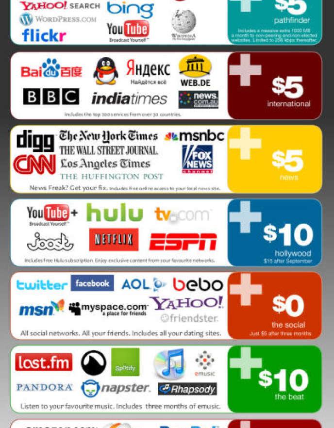 Des internautes ont imaginé un exemple de ce que pourrait donner un Internet à la carte si la neutralité du Net disparaissait.