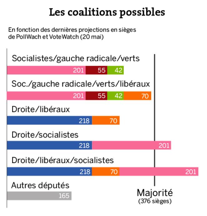 Les coalitions possibles au Parlement européen.
