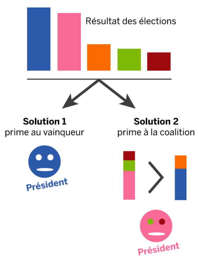 Prime au vainqueur ou à la coalition : deux possibilités pour désigner le président de la Commission européenne. Les résultats utilisés le sont à titre purement indicatifs, pour l'exemple.