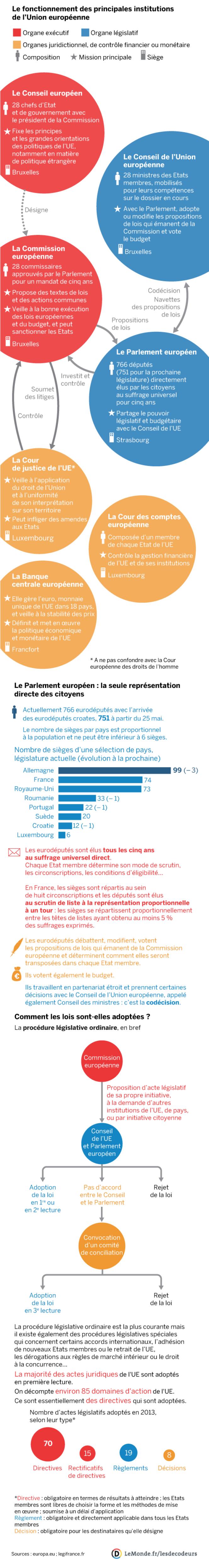Comprendre comment fonctionnent les principales institutions de l'Union européenne