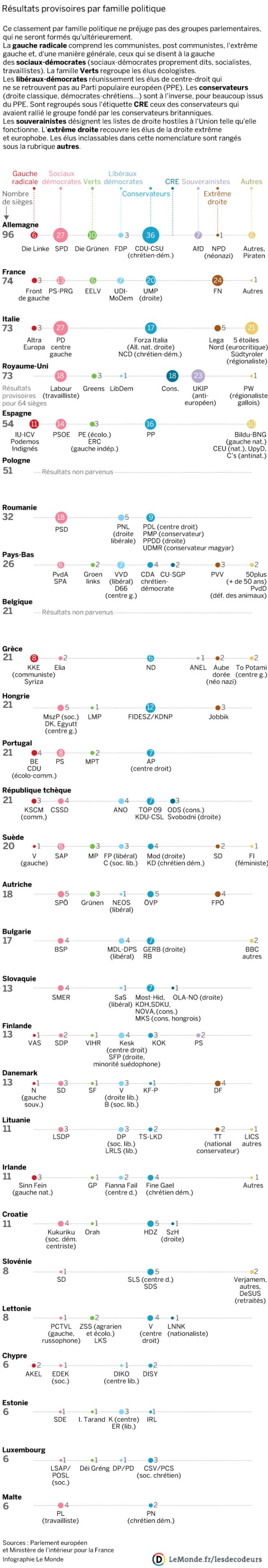 Les listes arrivées en tête dans les 28 pays de l'Union européenne