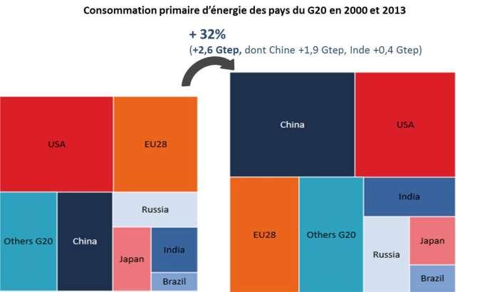 La Chine, moteur de la croissance mondiale d'énergie.