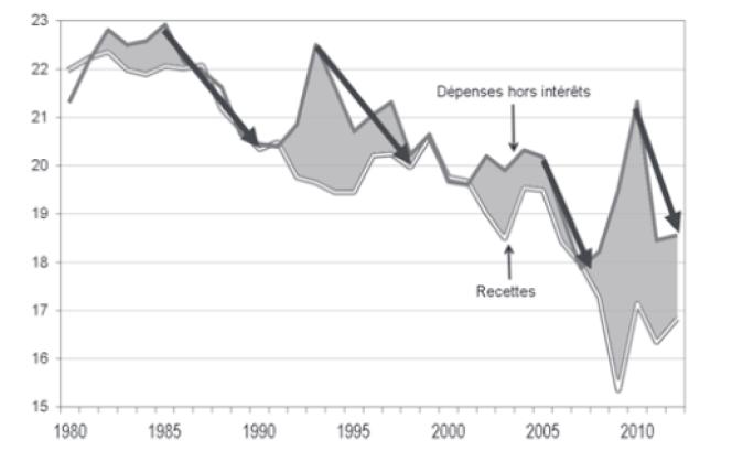 Dépenses et recettes de l'Etat en pourcentage du PIB de 1980 à 2012