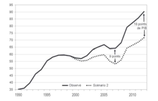 L'impact des cadeaux fiscaux en pourcentage du PIB