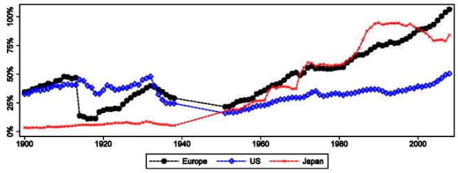Poids des prêts aux particuliers dans le pays ou la zone économique de chaque acteur (Europe, Etats-Unis et Japon).