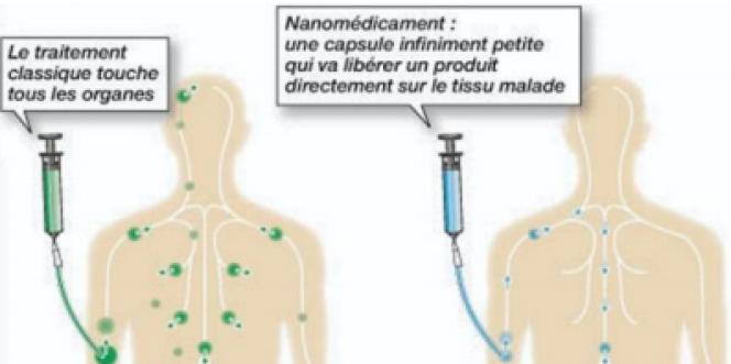 Savez-vous ce qu'est un nanomédicament ?