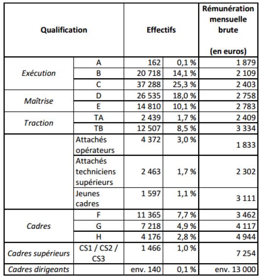 Rémunération, en brut, des salariés de la SNCF en 2010.